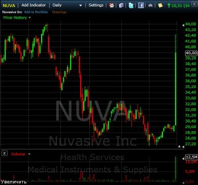 чудеса NASDAQa